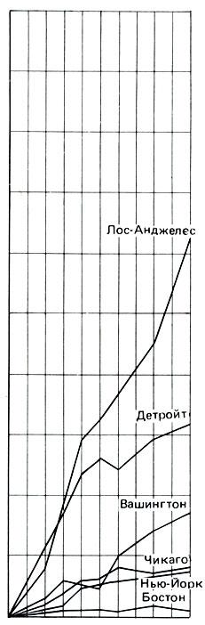 Диаграмма роста населения крупнейших