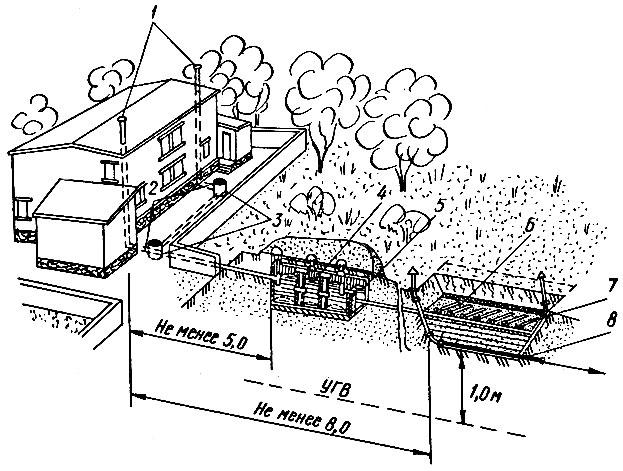 Местная система канализации с