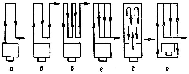 Различные схемы движения