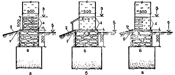 Гидроизоляция водопроводных колодцев водой