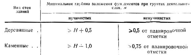 Стоимость фундамента деревянного дома Одинцовский район